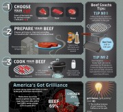 How to Grill Beef